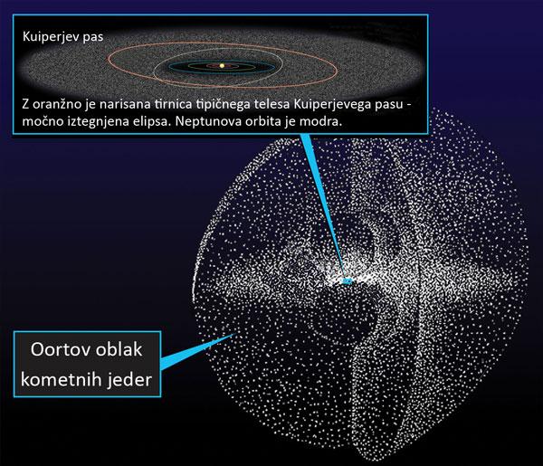 bliznje-srecanje-kometi-kuiperjev-pas-oortov-oblak-
