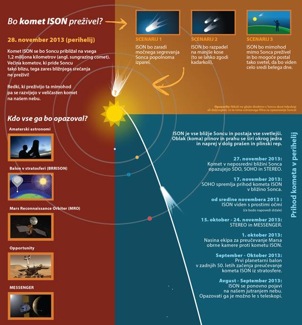 infografika prihoda kometa ISON v perihelij. Če kliknete na sliko dobite razširjeno infografiko v večji resoluciji!