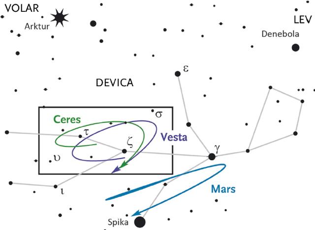 Vesta, Ceres in Mars ter njihova pot med zvezdami.