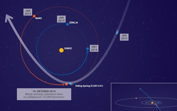 Pot kometa Siding Spring v našem osončju.