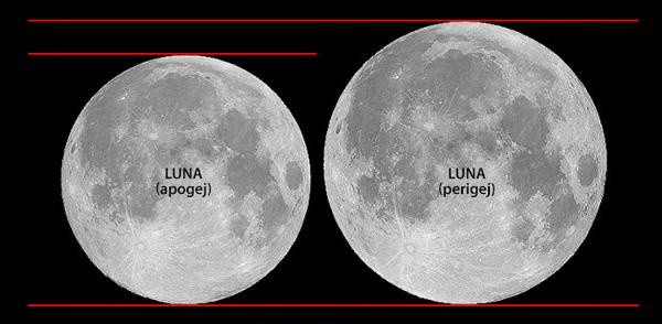 Primerjava med med mini polno Luno in super polno Luno.