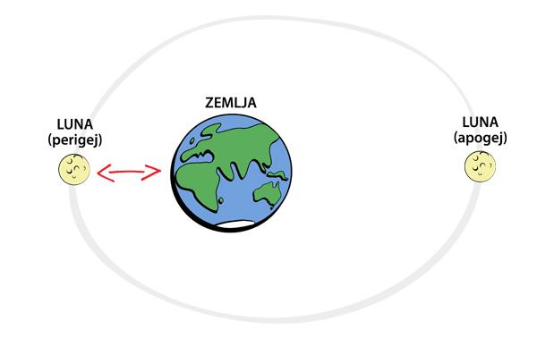 Položaj Lune v perigeju (levo) in apogeju (desno).