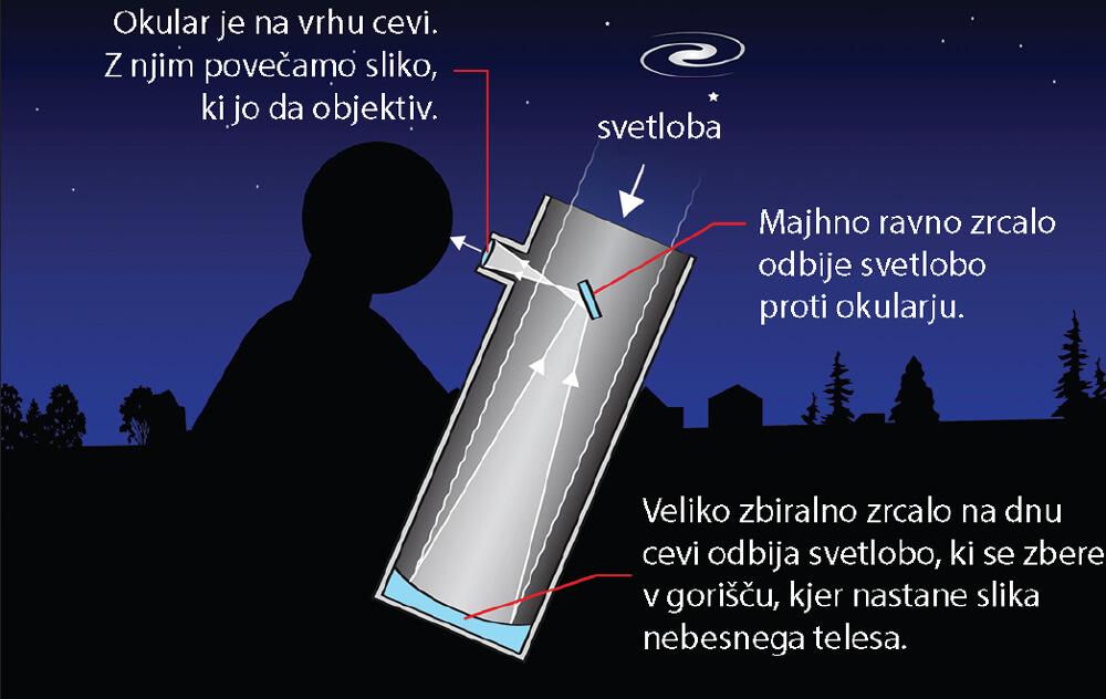 Pri reflektorju je objektiv na dnu cevi in je zbiralno zrcalo.