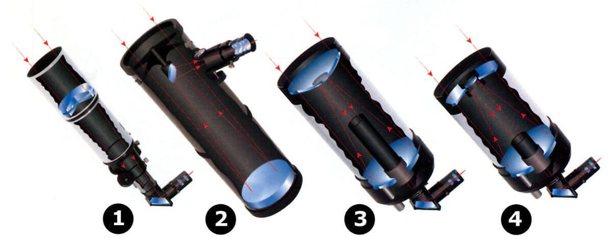 Tipi teleskopov.