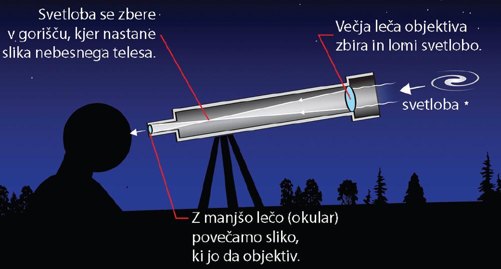 Pri refraktorju je objektiv spredaj, na vrhu optične cevi in je zbiralna leča oziroma lečje