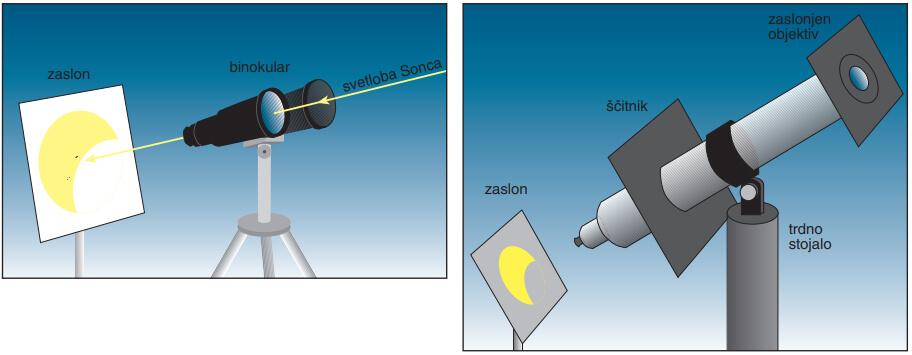 Z vsakim binokularjem lahko projiciramo sliko Sonca na bel zaslon. Sosednja optična cev naj bo pokrita s pokrovčkom. Seveda pa lahko tudi tu zaslon zasenčimo s ščitnikom iz kartona, ki ga pritrdimo na optično cev binokularja, in tako projicirano sliko opazujemo v polsenci. Desno: Shematski prikaz opazovanja Sonca z delno zaslonjenim objektivom na zasenčenem zaslonu.
